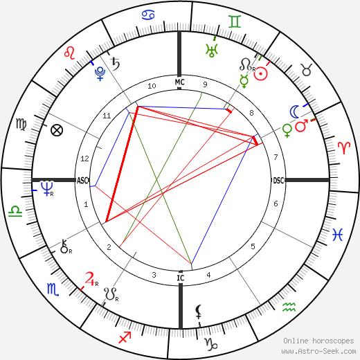 Samuel Sheppard birth chart, Samuel Sheppard astro natal horoscope, astrology