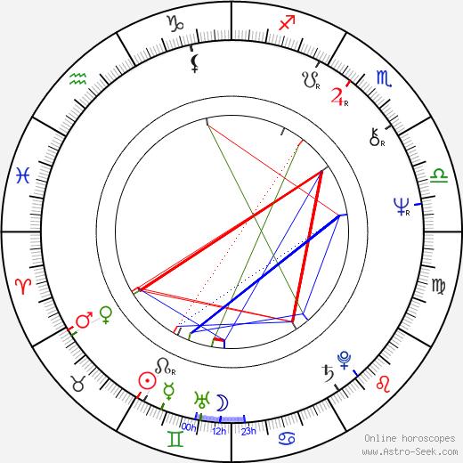 Seán Ó Neachtain astro natal birth chart, Seán Ó Neachtain horoscope, astrology