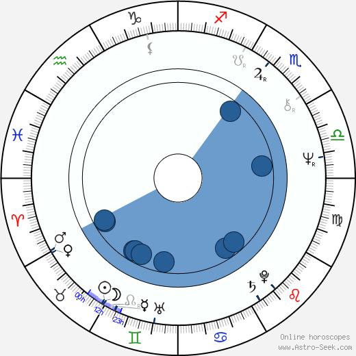 Sky du Mont wikipedia, horoscope, astrology, instagram