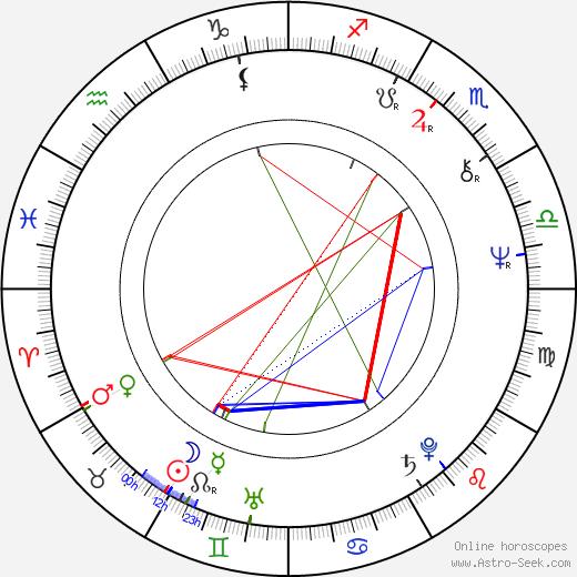 Sky Dumont birth chart, Sky Dumont astro natal horoscope, astrology