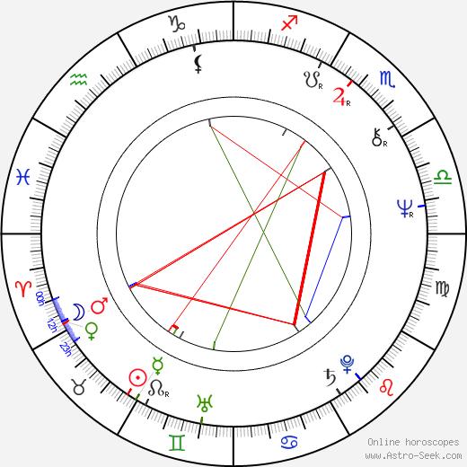 Stanislav Sokolov astro natal birth chart, Stanislav Sokolov horoscope, astrology