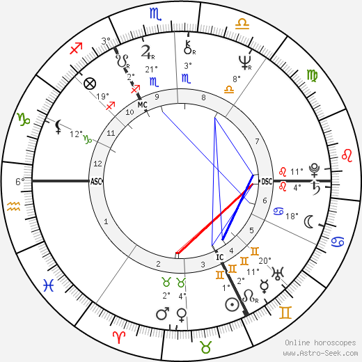 Sybil Danning birth chart, biography, wikipedia 2019, 2020