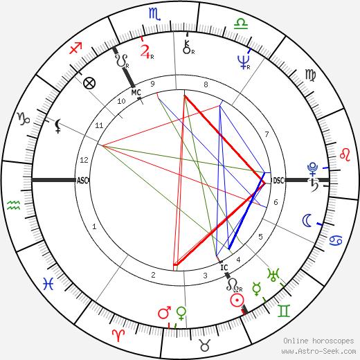 Sybil Danning astro natal birth chart, Sybil Danning horoscope, astrology