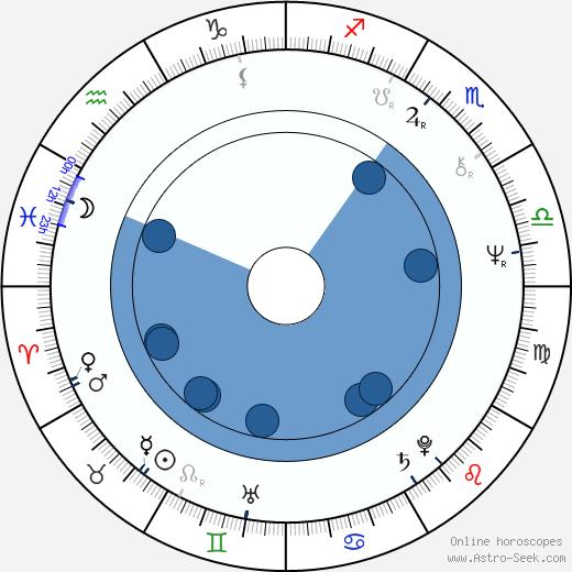 Tamara Dobson wikipedia, horoscope, astrology, instagram