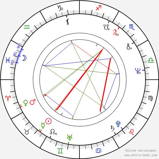 Tamara Dobson день рождения гороскоп, Tamara Dobson Натальная карта онлайн