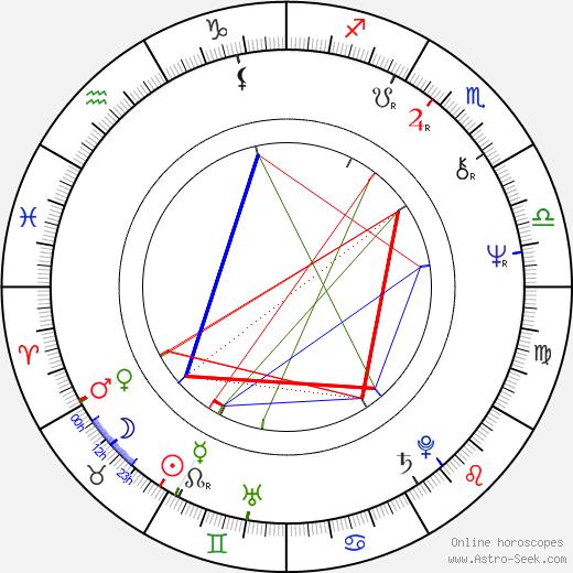 Timo Kallinen birth chart, Timo Kallinen astro natal horoscope, astrology
