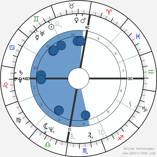 V. Gene Robinson wikipedia, horoscope, astrology, instagram