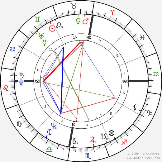 Джин Робинсон V. Gene Robinson день рождения гороскоп, V. Gene Robinson Натальная карта онлайн