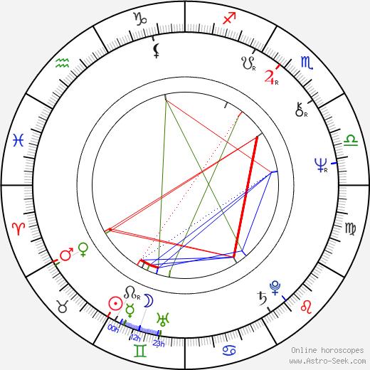 Viktor Stěpanov birth chart, Viktor Stěpanov astro natal horoscope, astrology