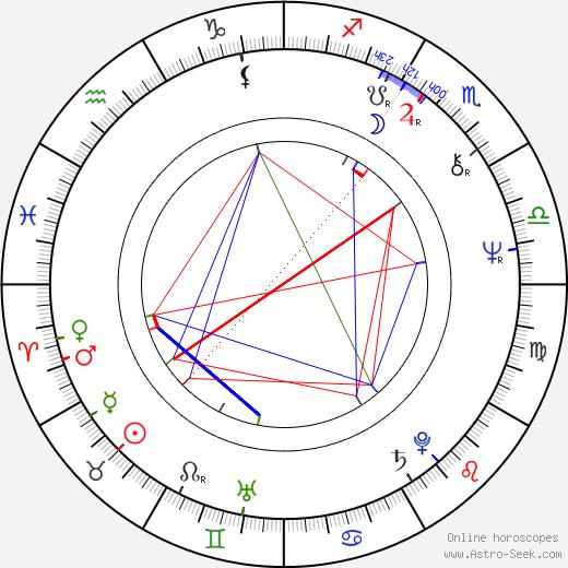 Vladimír Krátký astro natal birth chart, Vladimír Krátký horoscope, astrology