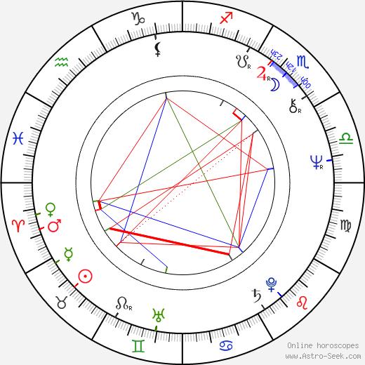 Vladimír Šlapeta birth chart, Vladimír Šlapeta astro natal horoscope, astrology