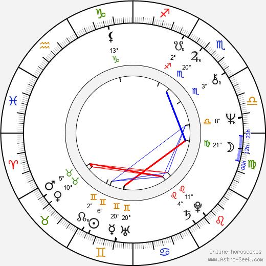 Zahi Hawass birth chart, biography, wikipedia 2020, 2021