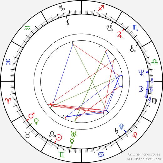 Zahi Hawass birth chart, Zahi Hawass astro natal horoscope, astrology