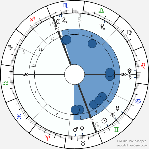 Albert Innaurato wikipedia, horoscope, astrology, instagram