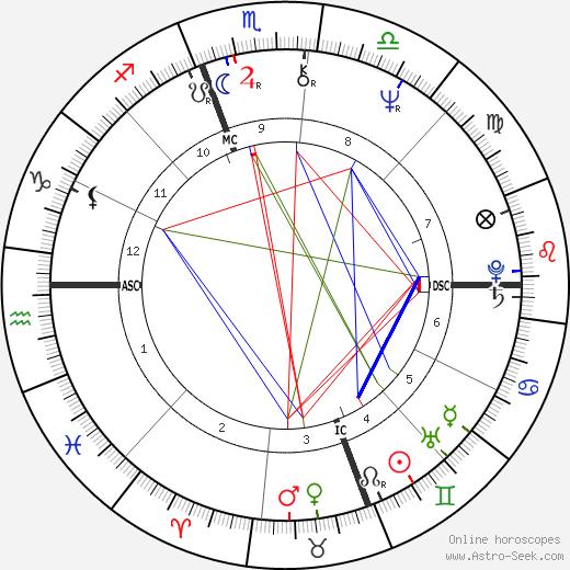 Albert Innaurato день рождения гороскоп, Albert Innaurato Натальная карта онлайн