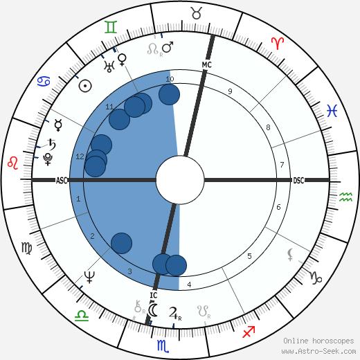 Annie Duperrey wikipedia, horoscope, astrology, instagram