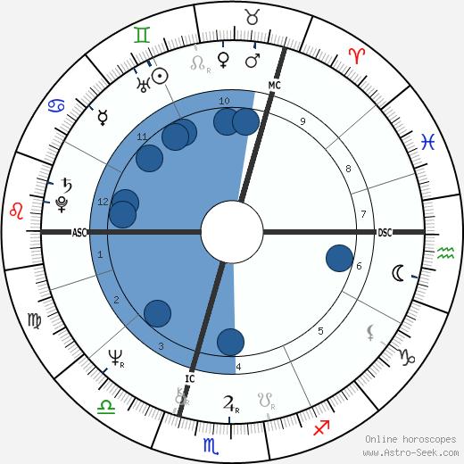 Annie Haslam wikipedia, horoscope, astrology, instagram
