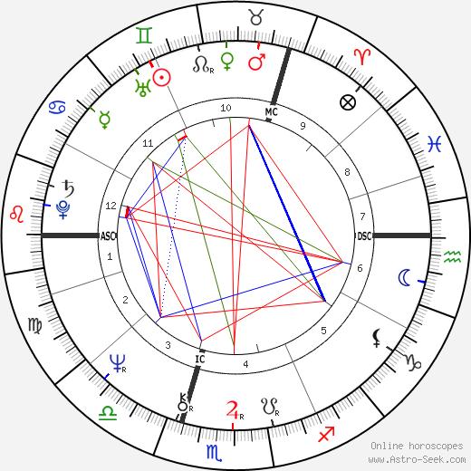 Энни Хаслам Annie Haslam день рождения гороскоп, Annie Haslam Натальная карта онлайн