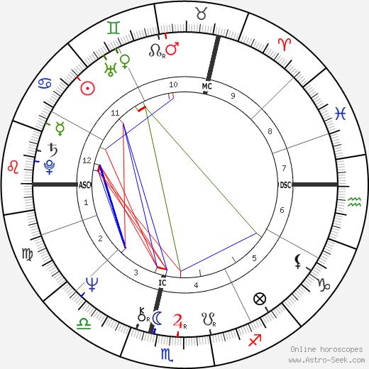Анни Дюпре Anny Duperey день рождения гороскоп, Anny Duperey Натальная карта онлайн