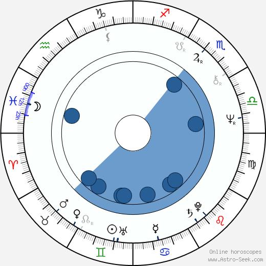 Anton Majerčík wikipedia, horoscope, astrology, instagram