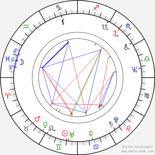 Anton Majerčík birth chart, Anton Majerčík astro natal horoscope, astrology