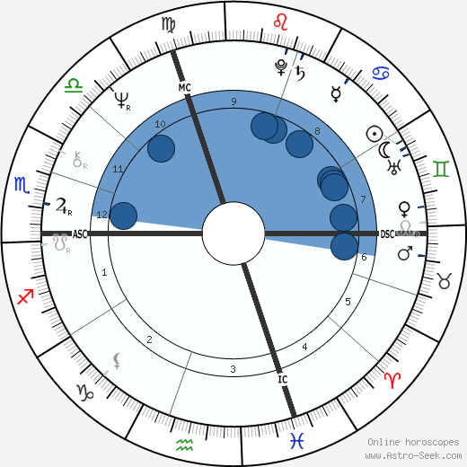 Bernard Giraudeau wikipedia, horoscope, astrology, instagram