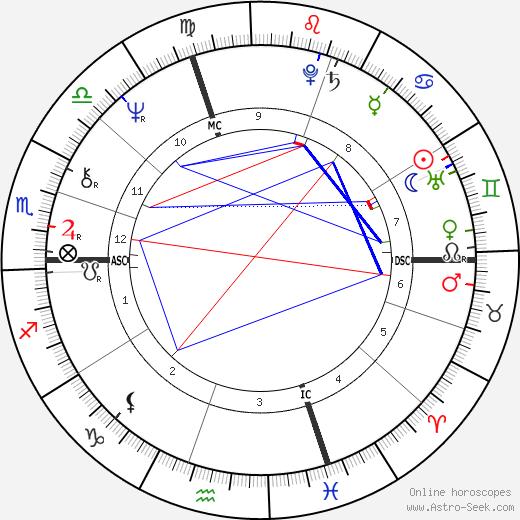 Bernard Giraudeau tema natale, oroscopo, Bernard Giraudeau oroscopi gratuiti, astrologia