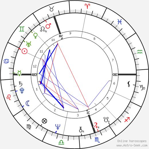 Bryan Brown tema natale, oroscopo, Bryan Brown oroscopi gratuiti, astrologia