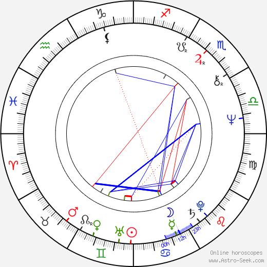 Кэнди Кларк Candy Clark день рождения гороскоп, Candy Clark Натальная карта онлайн