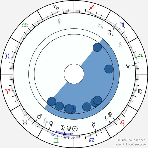 Chellis Glendinning wikipedia, horoscope, astrology, instagram
