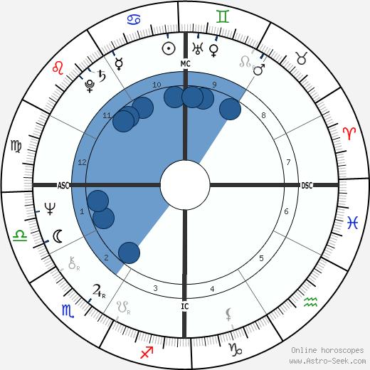 Christine Reagan wikipedia, horoscope, astrology, instagram