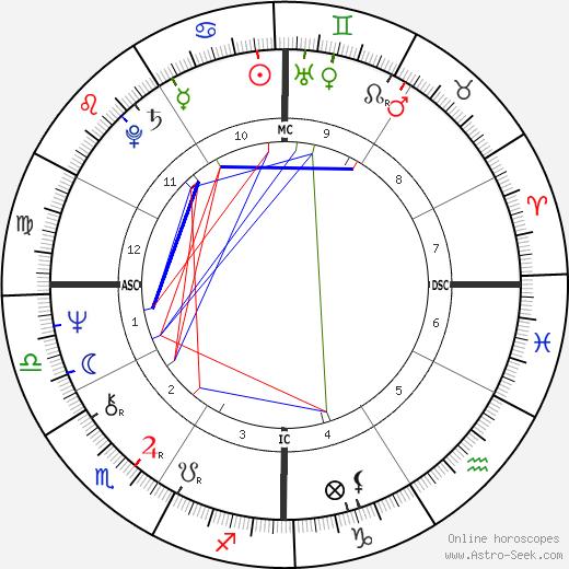 Christine Reagan tema natale, oroscopo, Christine Reagan oroscopi gratuiti, astrologia