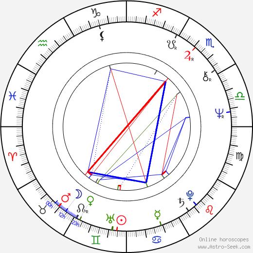 Danielle Ouimet birth chart, Danielle Ouimet astro natal horoscope, astrology
