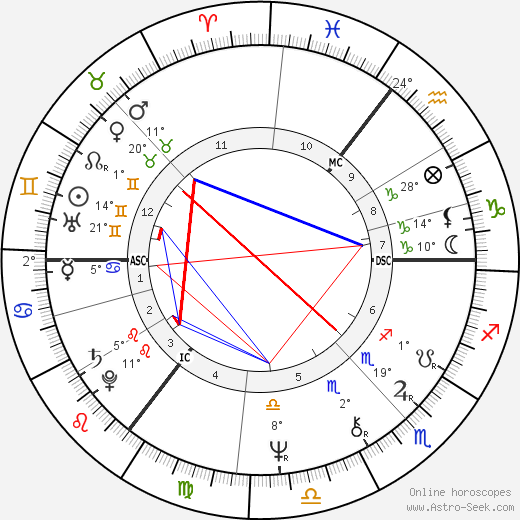 David Blunkett birth chart, biography, wikipedia 2019, 2020