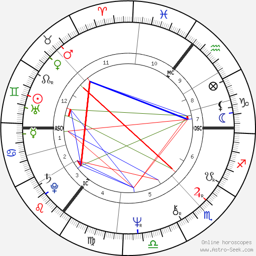 David Blunkett birth chart, David Blunkett astro natal horoscope, astrology