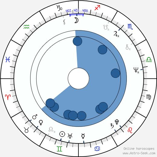 David Hare wikipedia, horoscope, astrology, instagram