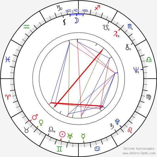David Hare astro natal birth chart, David Hare horoscope, astrology