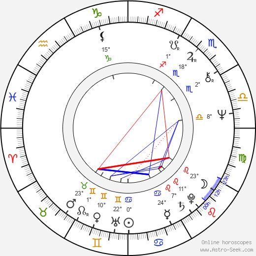 David L. Lander birth chart, biography, wikipedia 2020, 2021