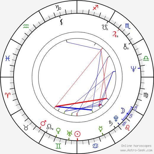 David L. Lander birth chart, David L. Lander astro natal horoscope, astrology