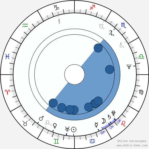 Elzbieta Jodlowska wikipedia, horoscope, astrology, instagram