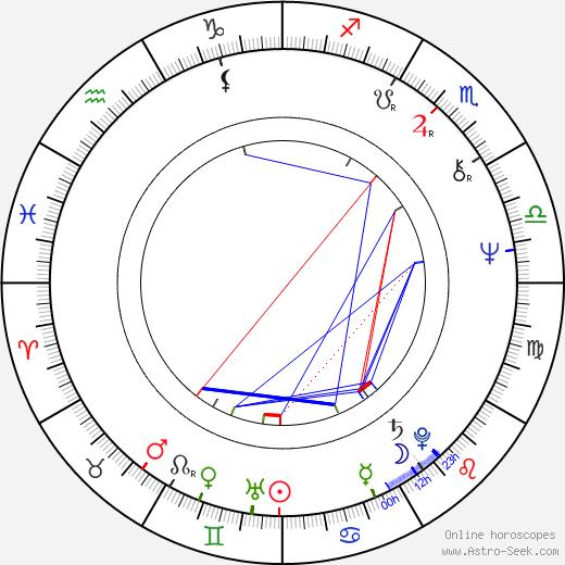 Elzbieta Jodlowska birth chart, Elzbieta Jodlowska astro natal horoscope, astrology