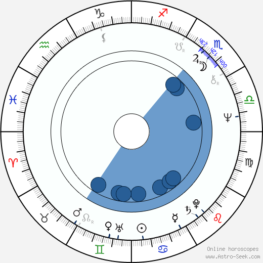Eugène Green wikipedia, horoscope, astrology, instagram
