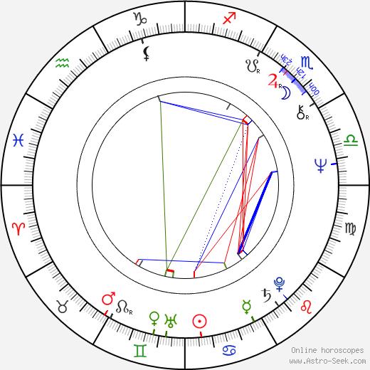 Eugène Green birth chart, Eugène Green astro natal horoscope, astrology