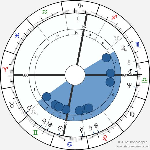François-Marie Banier wikipedia, horoscope, astrology, instagram