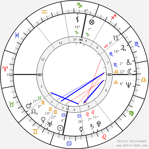 François-Marie Banier birth chart, biography, wikipedia 2019, 2020