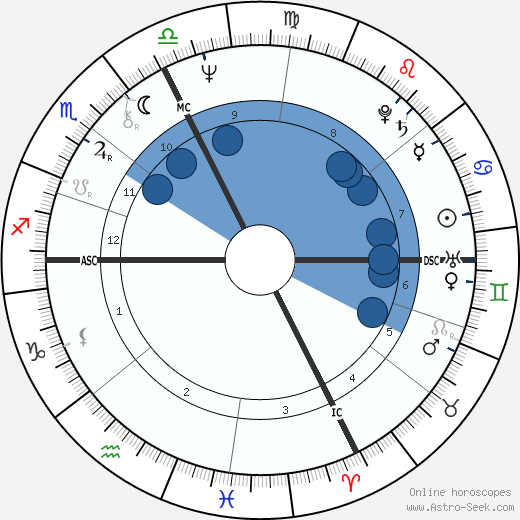 Gabriella Dorio wikipedia, horoscope, astrology, instagram