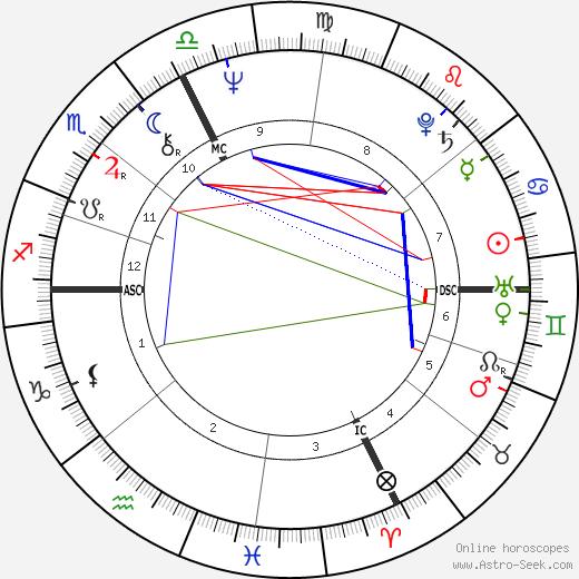 Gabriella Dorio tema natale, oroscopo, Gabriella Dorio oroscopi gratuiti, astrologia