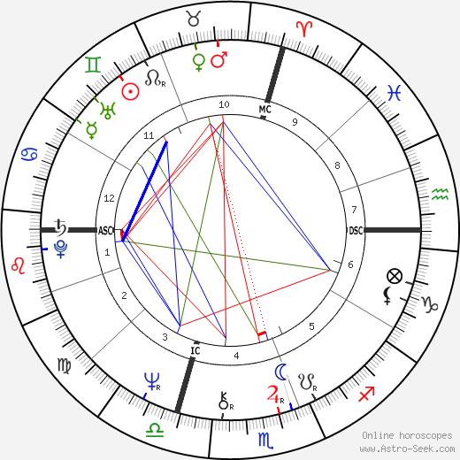 Джорджо Каньотто Giorgio Cagnotto день рождения гороскоп, Giorgio Cagnotto Натальная карта онлайн