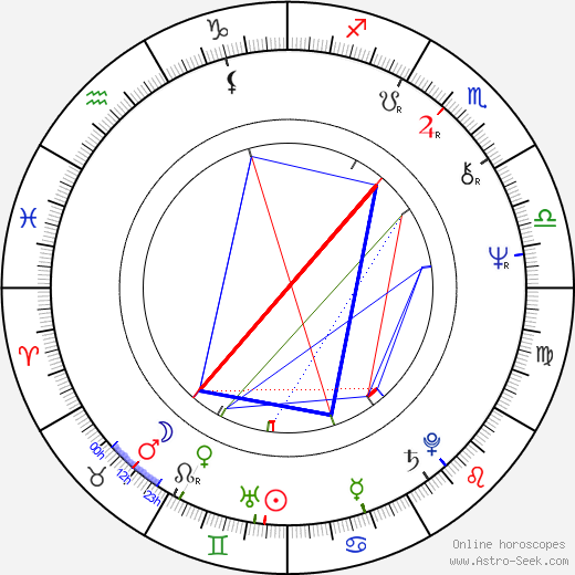 Günther Kaufmann astro natal birth chart, Günther Kaufmann horoscope, astrology