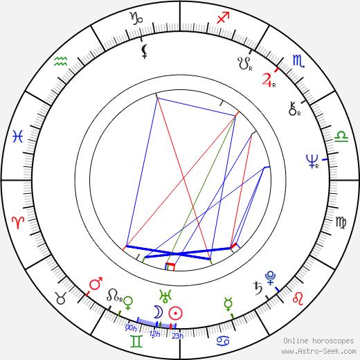 Hanns Zischler astro natal birth chart, Hanns Zischler horoscope, astrology